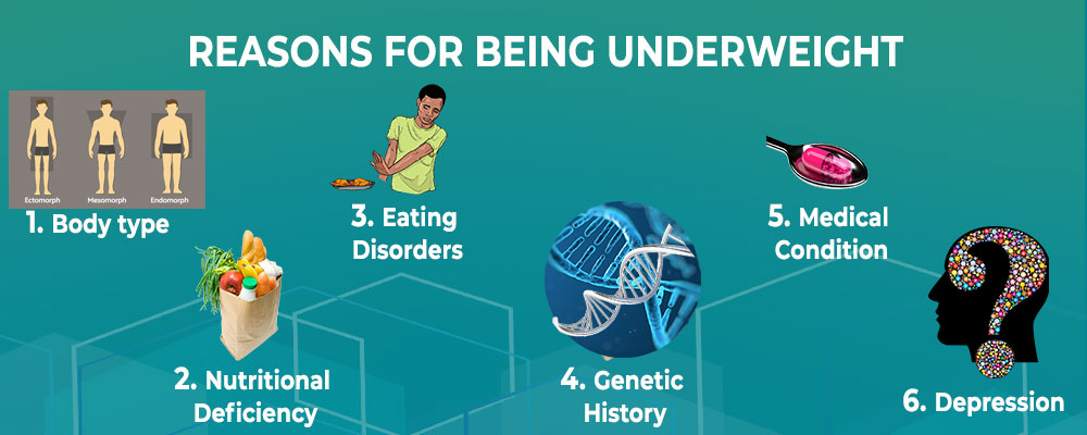 Reasons for Underweight